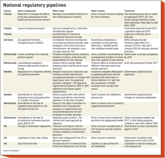 Europes pensions regulation country by country magazine ipe national regulatory pipelines spiritdancerdesigns Gallery