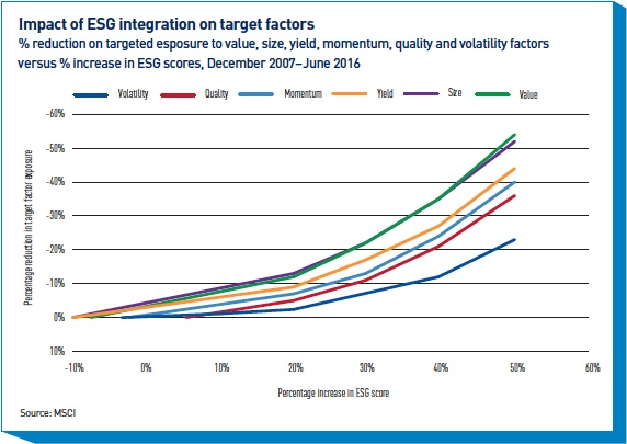 impact of esg integration on target factors