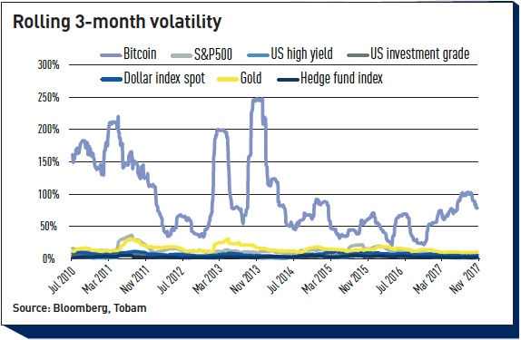 rolling 3 month volatility