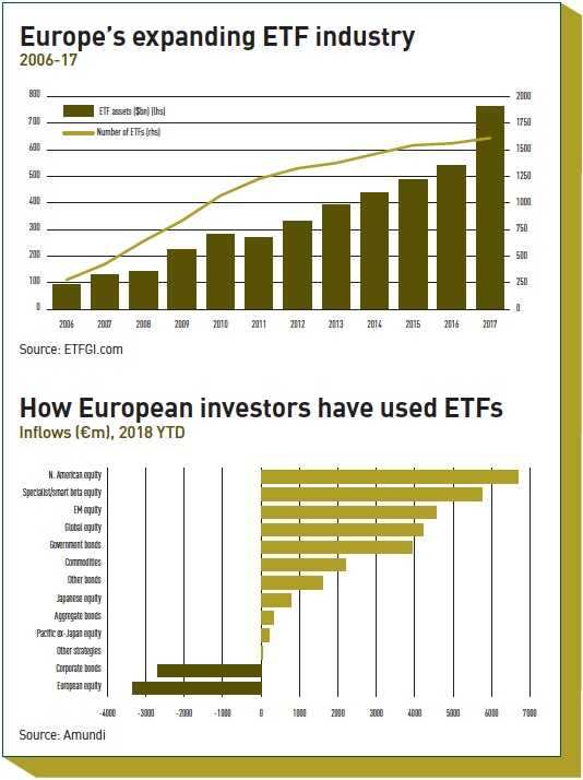europes expanding etf industry