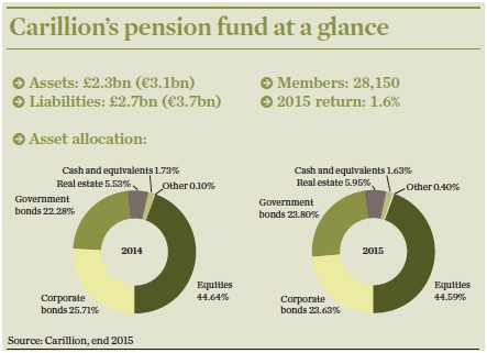 carillions pension fund at a glance