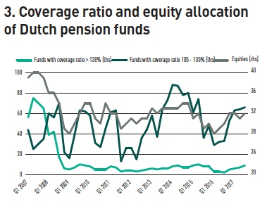 coverage ratio and equity allocation of dutch pension funds
