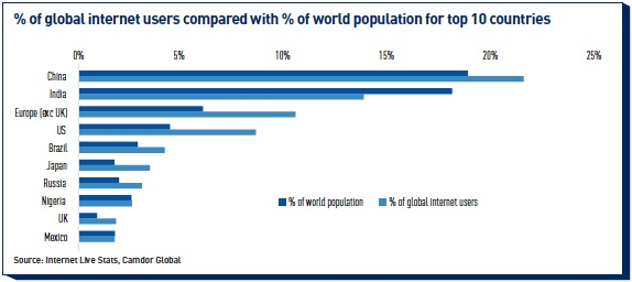 global internet users compared with of world population for top 10 countries