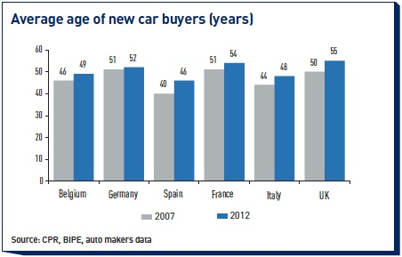 average age of new car buyers