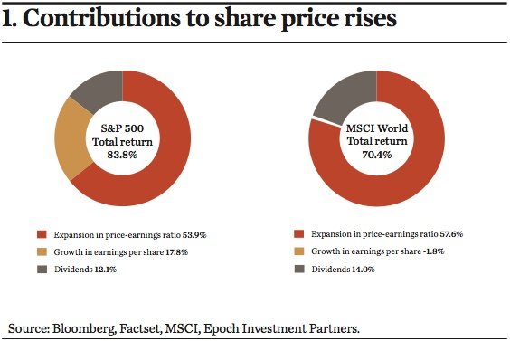 contributions to share price rises