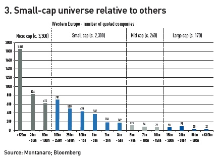 small cap universe relative to others