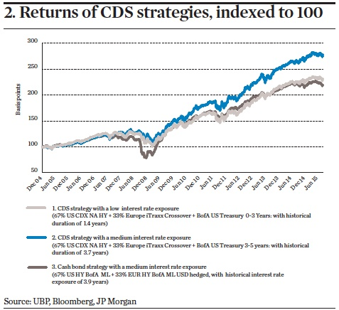 Returns of CDS strategies, indexed to 100