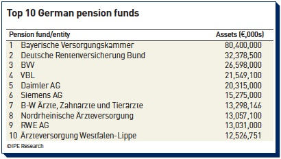 top 10 german pension funds