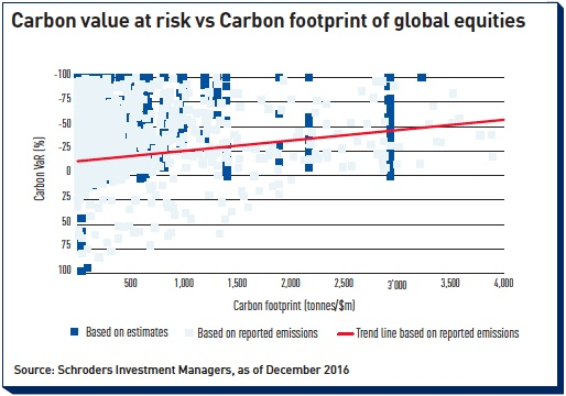 carbon value at risk vs carbon footprint of global equities