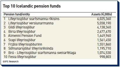 top 10 icelandic pension funds
