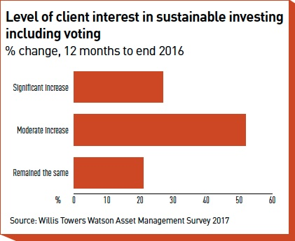 level of client interest in sustainable investing including voting