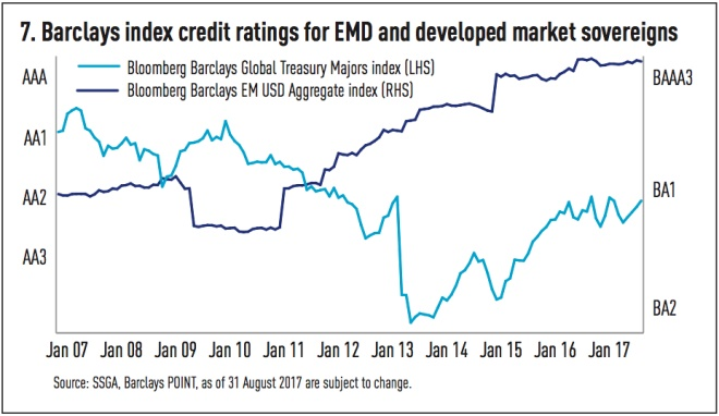barclays index credit ratings for emd and developed market sovereigns