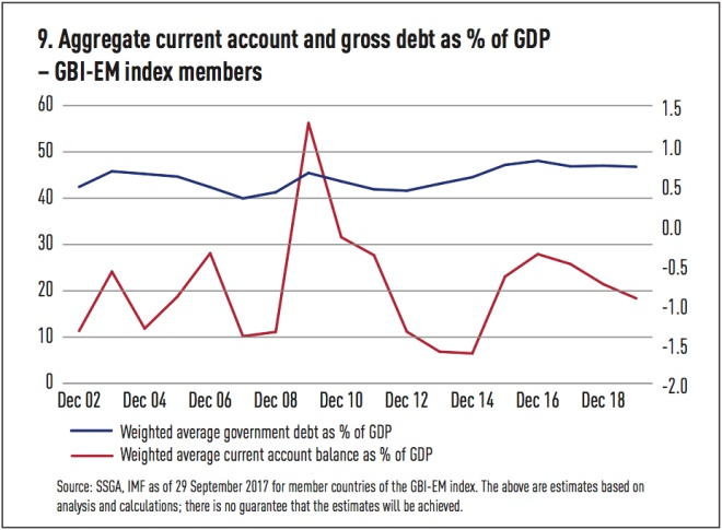 aggregate current account and gross debt