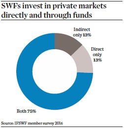 Swfs invest in private markets directly and through funds