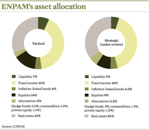 enpams asset allocation