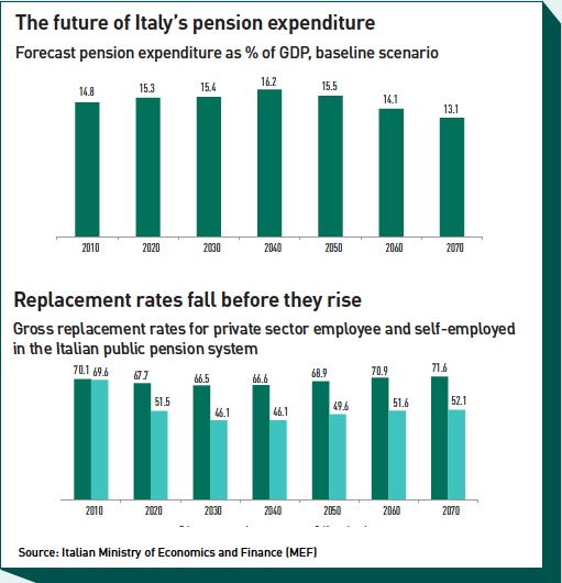 the future of italys pension expenditure