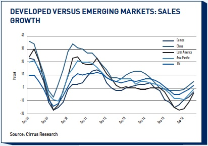 developed versus emerging markets sales growth