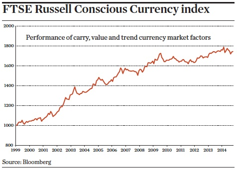 FTSE Russell Conscious Currency index