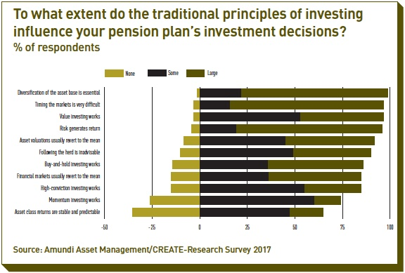 to what extent do the traditional principles of investing influence your pension plan's investment decisions