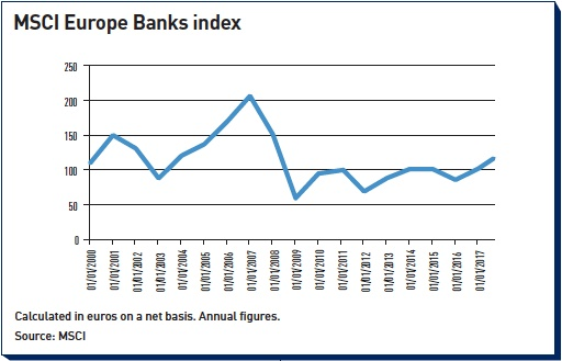 msci europe banks index