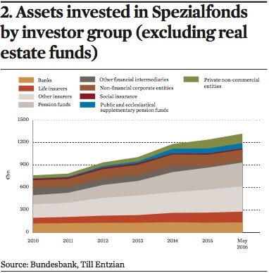 assets invested in spezialfonds by investor group
