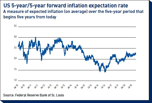 us 5 year forward inflation expectation rate