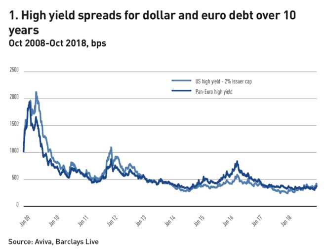 high yield spreads for dollar and euro debt