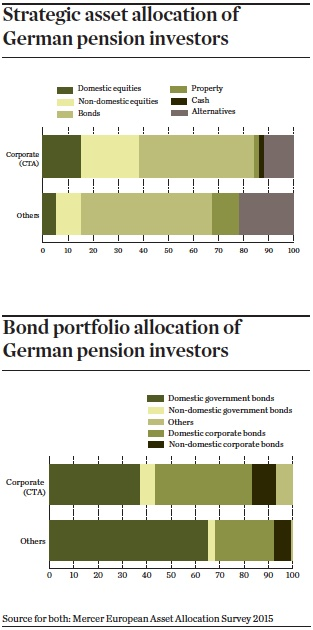 Allocation of German pension investors