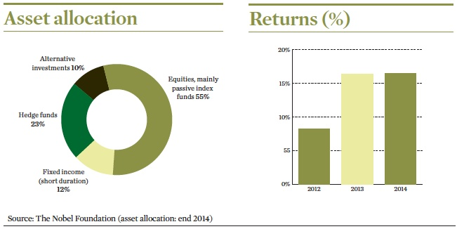 Nobel Foundation Asset Allocation and Returns