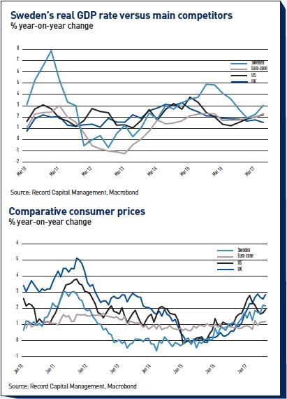 swedens real gdp rate versus main competitors