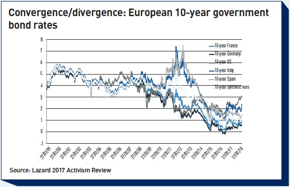 convergence divergence