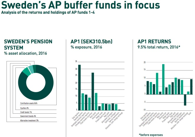 swedens ap buffer funds in focus1