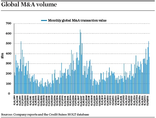 global m and a volume