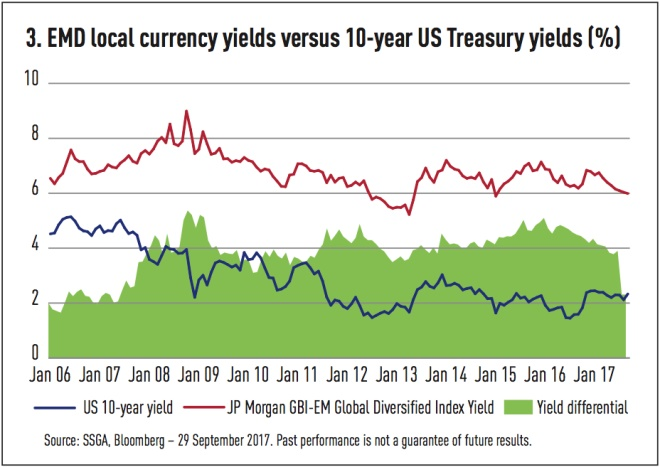 emd local currency yields versus 10 year us treasury yields
