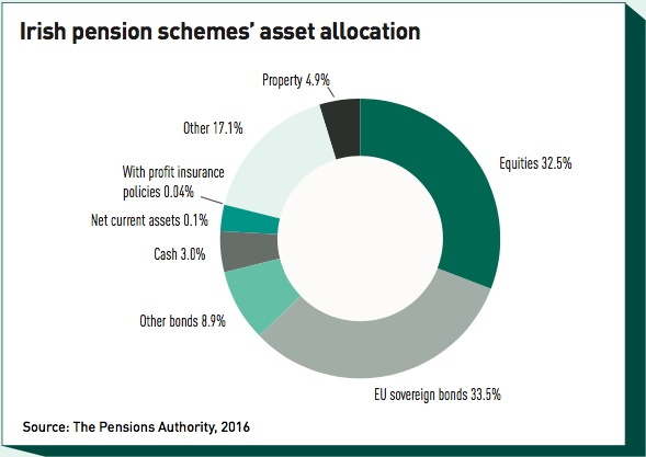 irish pension schemes asset allocation