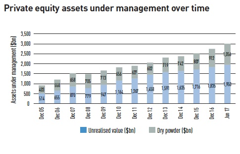 private equity assets under management over time