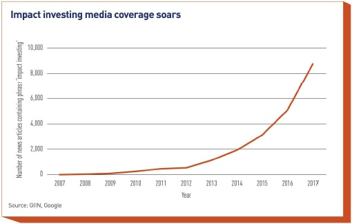 impact investing media coverage soars