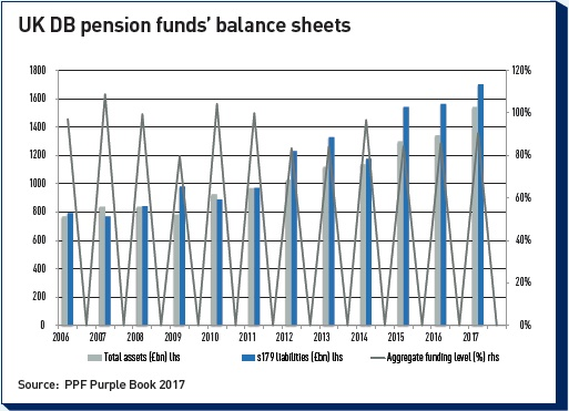 uk db pension funds balance sheets