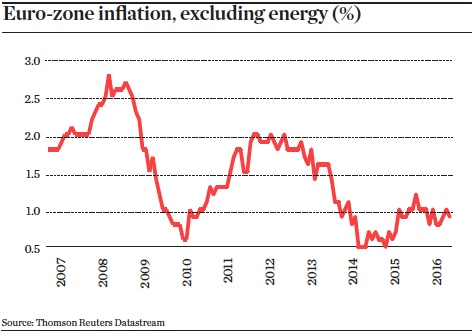 Euro-zone inflation, excluding energy