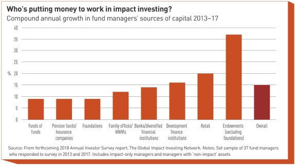 whos putting money to work in impact investing
