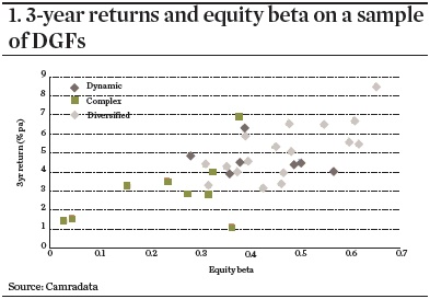 3-year returns and equity beta on a sample of DGFs