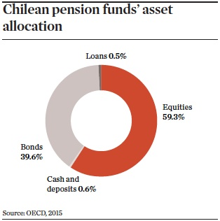 Chilean pension funds asset allocation