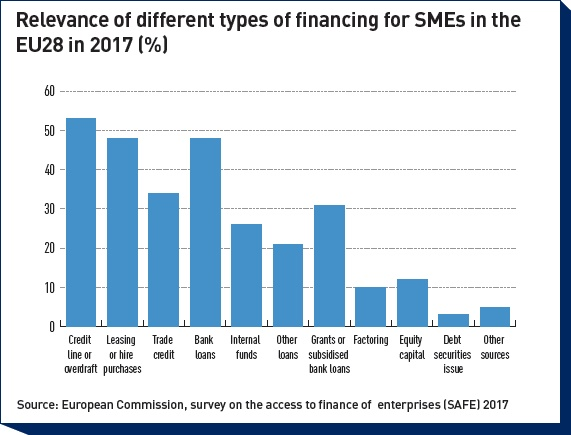 relevance of different types of financing for smes