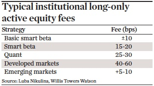 typical institutional long only active equity fees