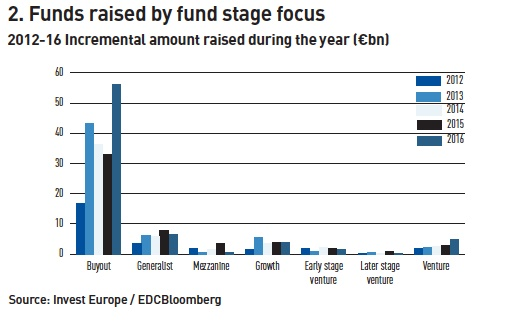 funds raised by fund stage focus