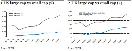 uk us large cap vs small cap