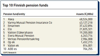top 10 finnish pension funds