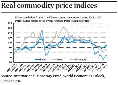 Real commodity price indices