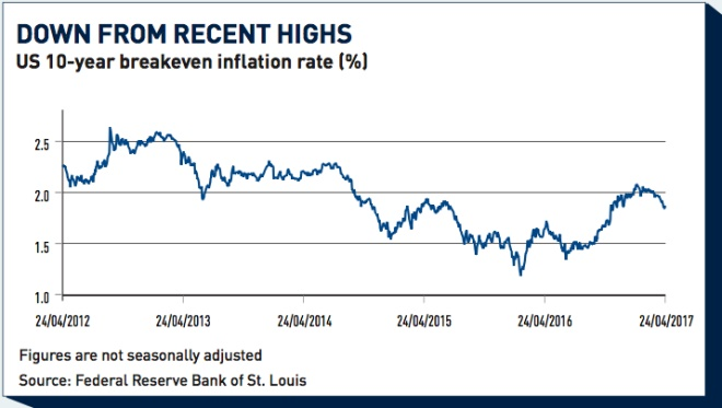 us 10 year breakeven inflation rate