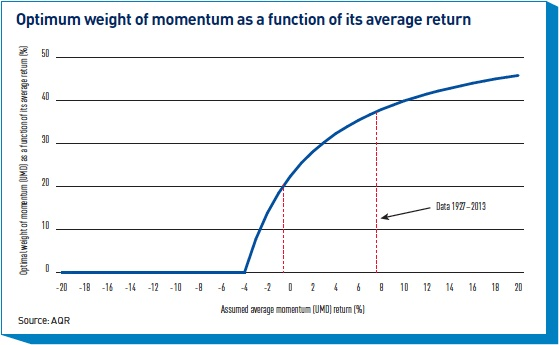 optimum weight of momentum as a function of its average return